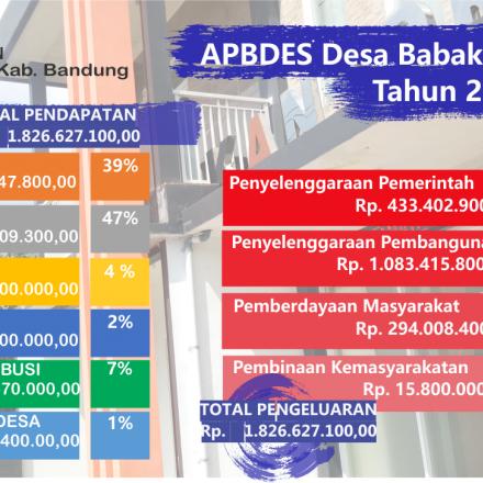 Laporan Realisasi APBDes Desa Babakan Tahun Anggaran 2016