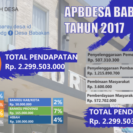 Laporan Realisasi APBDes Desa Babakan Tahun Anggaran 2017