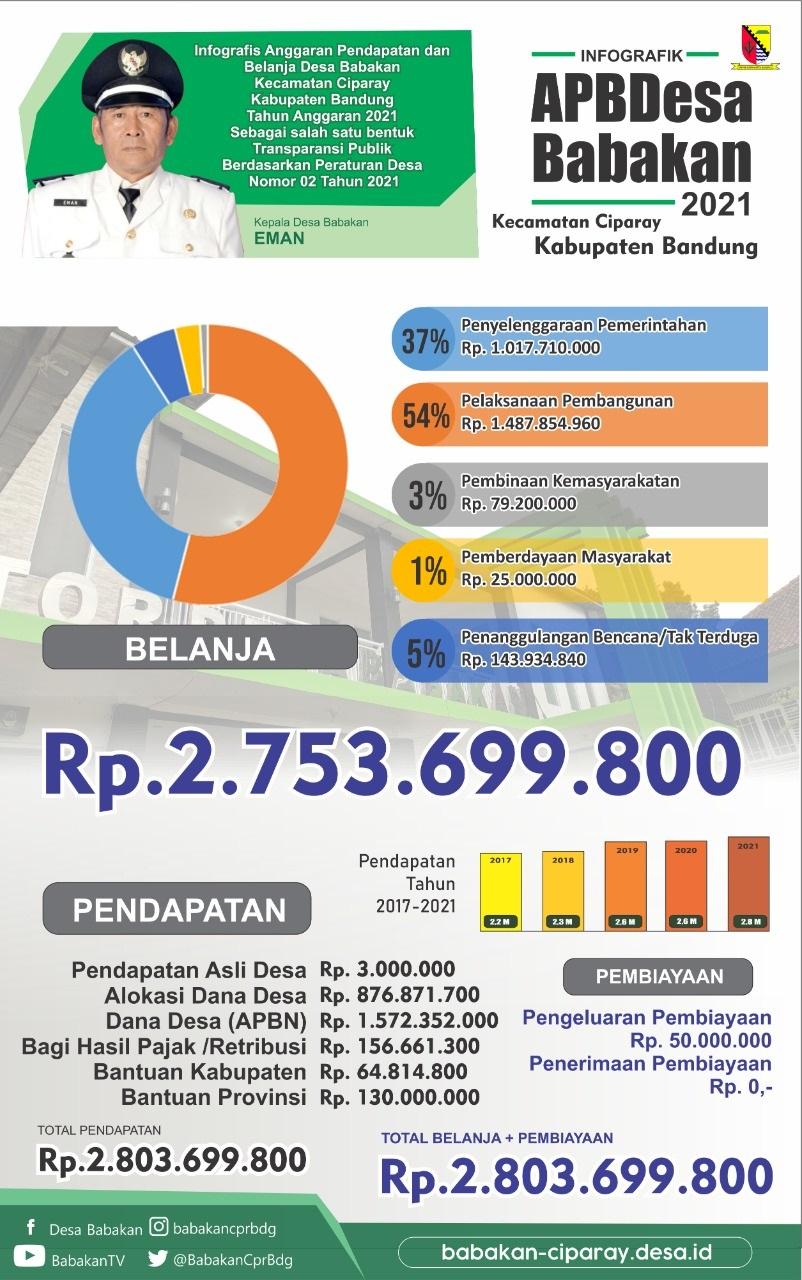 Anggaran Pendapatan dan Belanja Desa Babakan Tahun Anggaran 2021